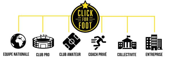 Clickforfoot
